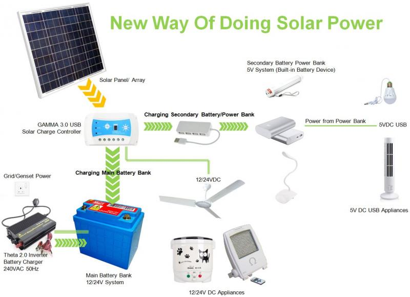 New Way of Doing Solar Power