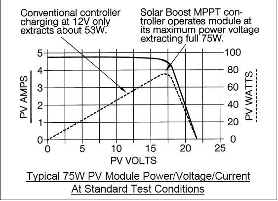 solar power mart mppt controller maximum power point tracker mppt graph